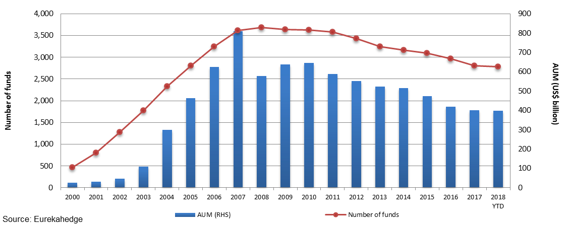 Global fund of hedge fund industry growth