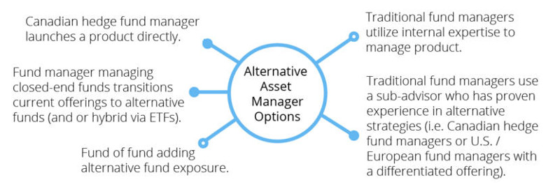 CIBC Canadian liquid alternatives the next market disruptor alternative asset manager options