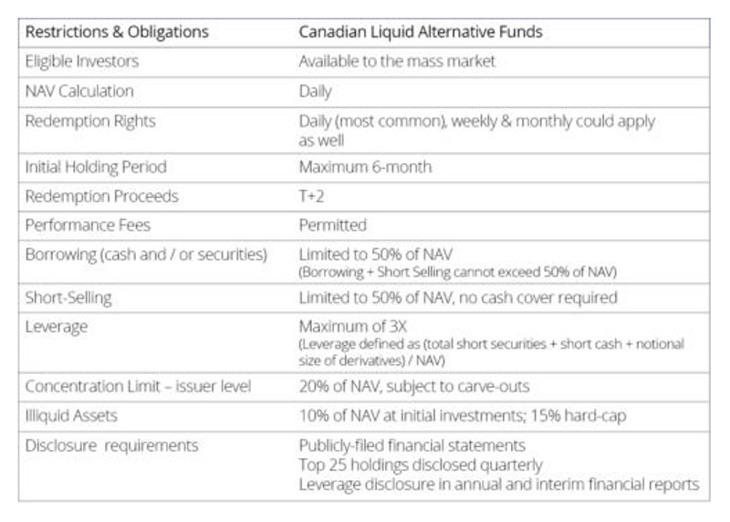 CIBC Canadian liquid alternatives the next market disruptor restrictions and obligations