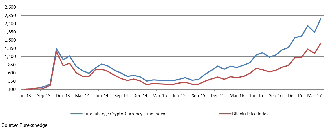 Crypto-Currency fund index vs Bitcoin price index