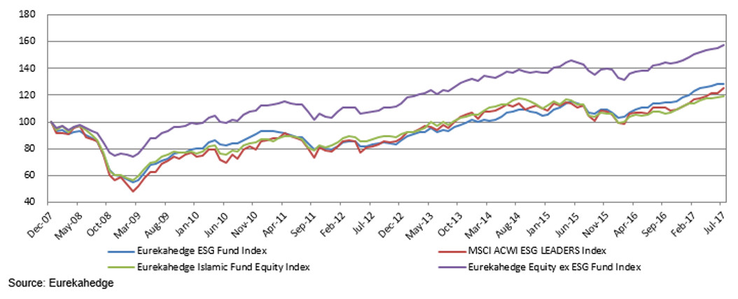ESG funds since December 2007