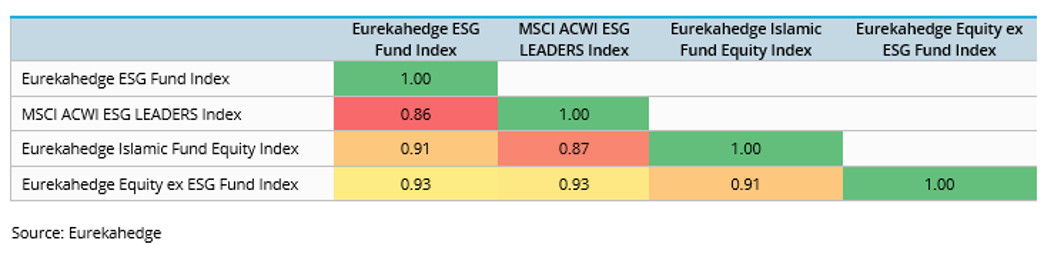 Correlation matrix (for returns since September 2007)