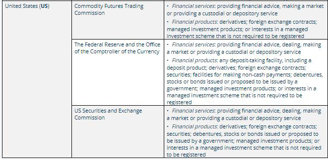 ASIC releases regulatory framework for foreign financial services providers