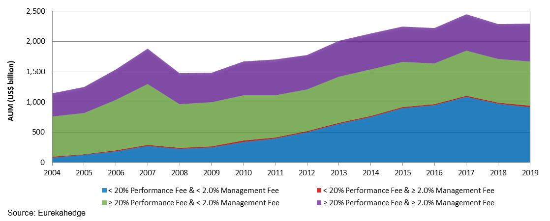 Hedge fund industry AUM breakdown by management and performance fees