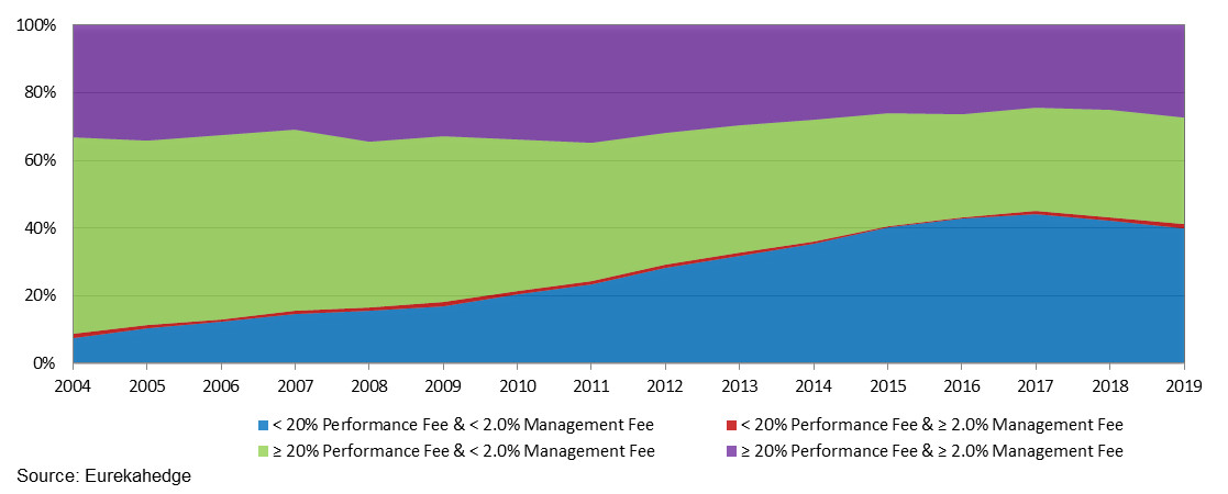 Hedge fund industry AUM percentage breakdown by management and performance fees