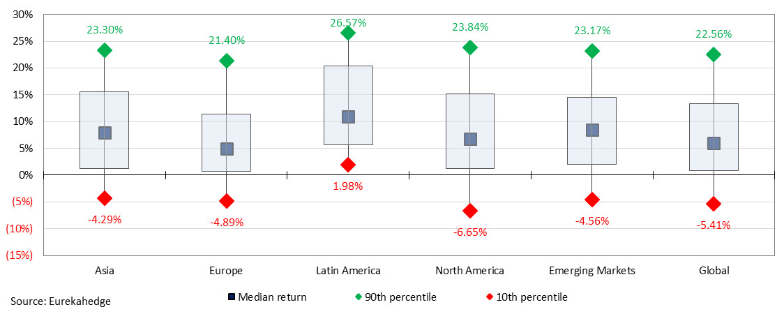 2019 year-to-date return distribution across geographic mandates