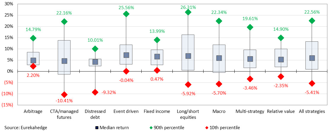 2019 year-to-date return distribution across strategic mandates