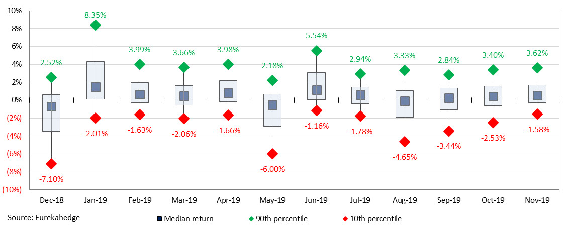 Last 12 month's return distribution of the global hedge fund industry