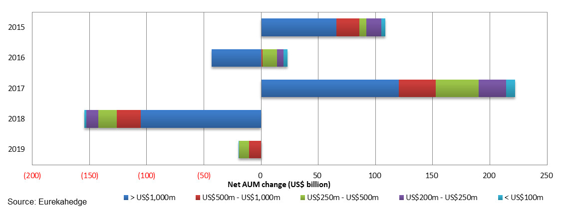 Net AUM change by fund size