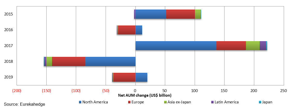 Net AUM change by geographic mandate