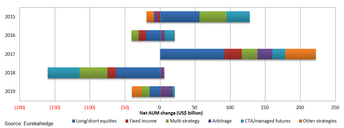 Net AUM change by strategic mandate
