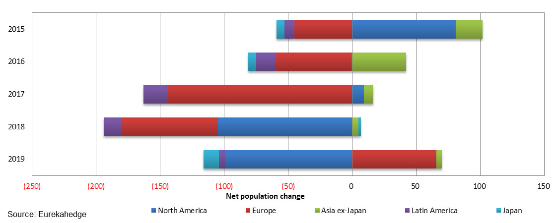Net population change by geographic mandate