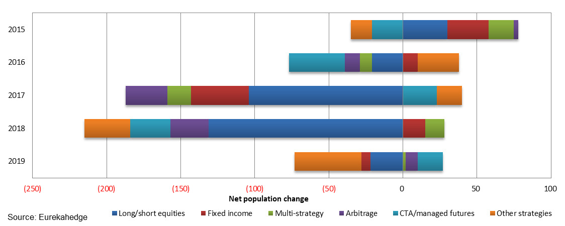 Net population change by strategic mandate