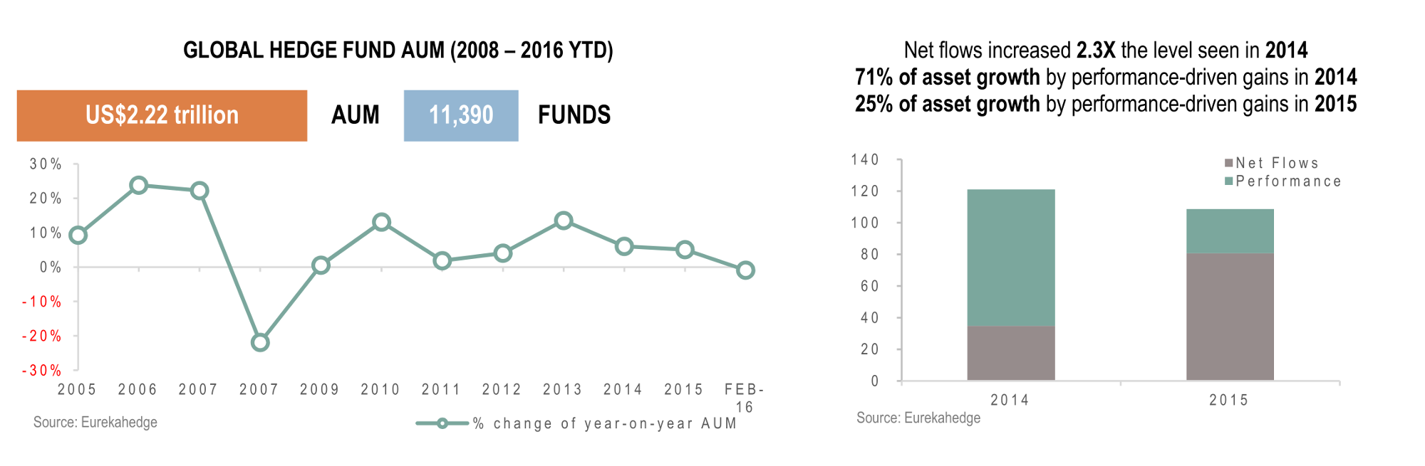 Hedge Funds April 2016 Infographic - Total regional AUM and number of funds