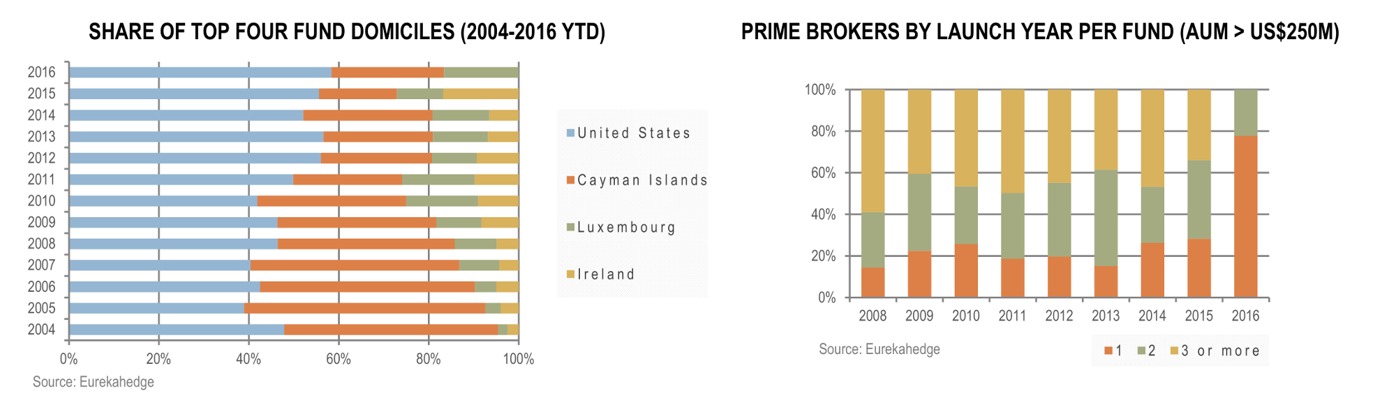 Hedge Funds April 2016 Infographic - Top four fund domiciles and prime brokers by launch year per fund AUM