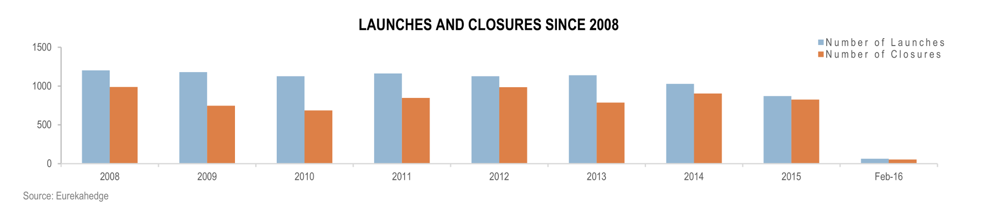 Hedge Funds April 2016 Infographic - Hedge fund launches and closures since 2008