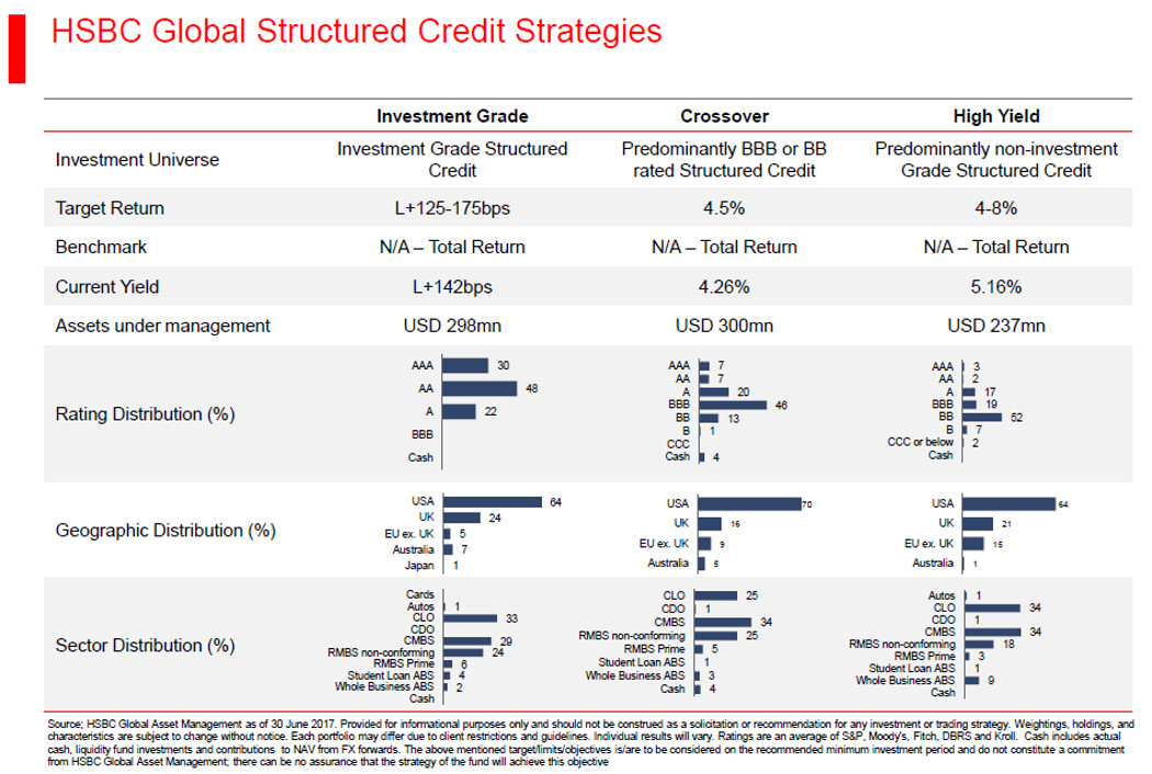 HSBC Global Structured Credit Strategies