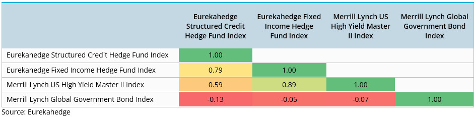 Structured Credit Strategy Profile Correlation Matrix