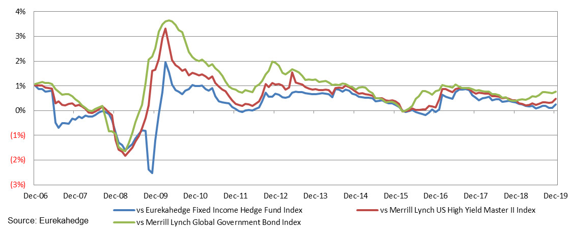 12-month rolling Alpha of structured credit hedge funds against benchmarks