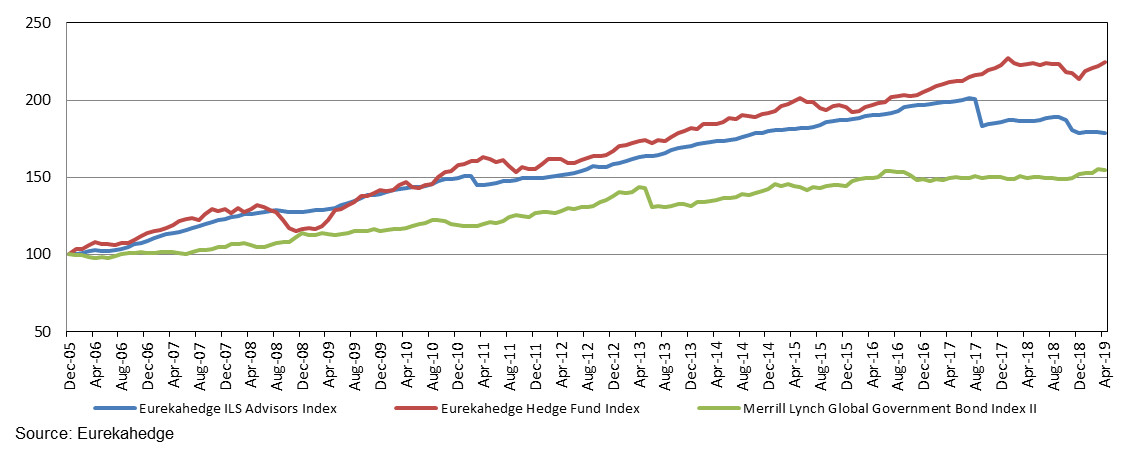 Eurekahedge ILS Advisers Index performance since 2005