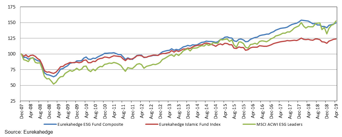The Eurekahedge ESG Fund Index performance since 2007