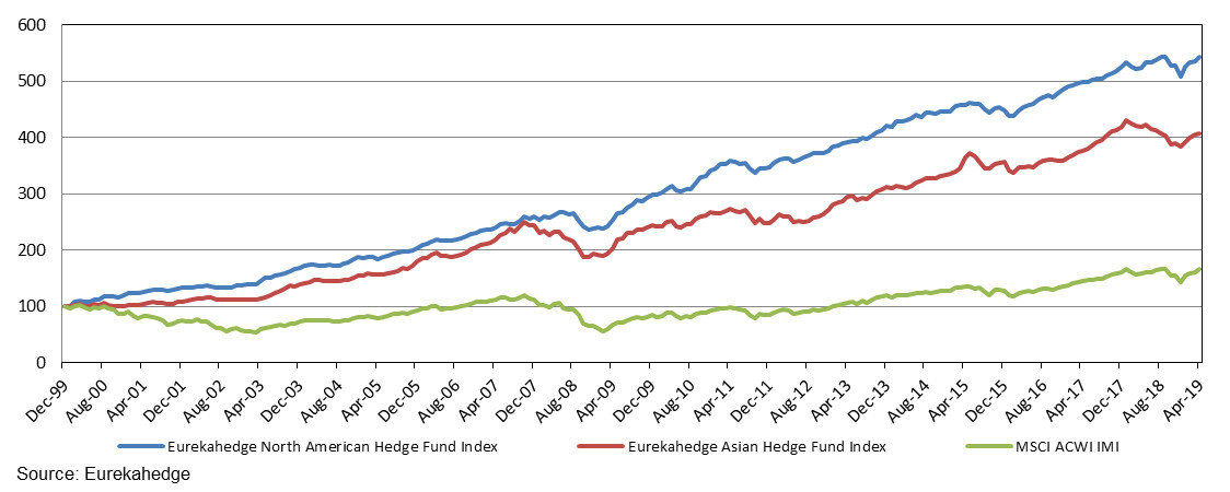 North American and Asian hedge fund performance since 1999