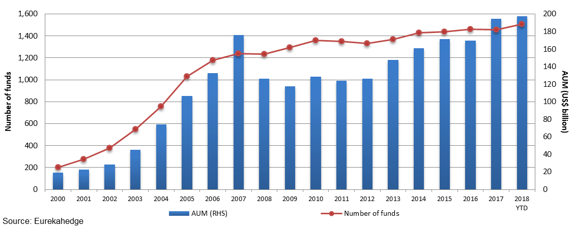Asian hedge fund industry growth since 1999