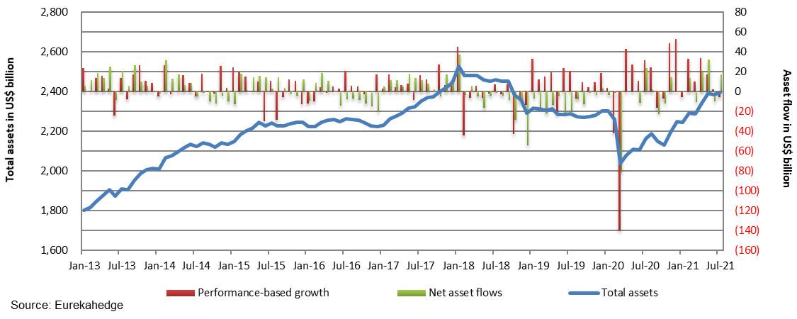 https://www.eurekahedge.com/Content/Images/News/asset-flows-update-august-2021.jpg