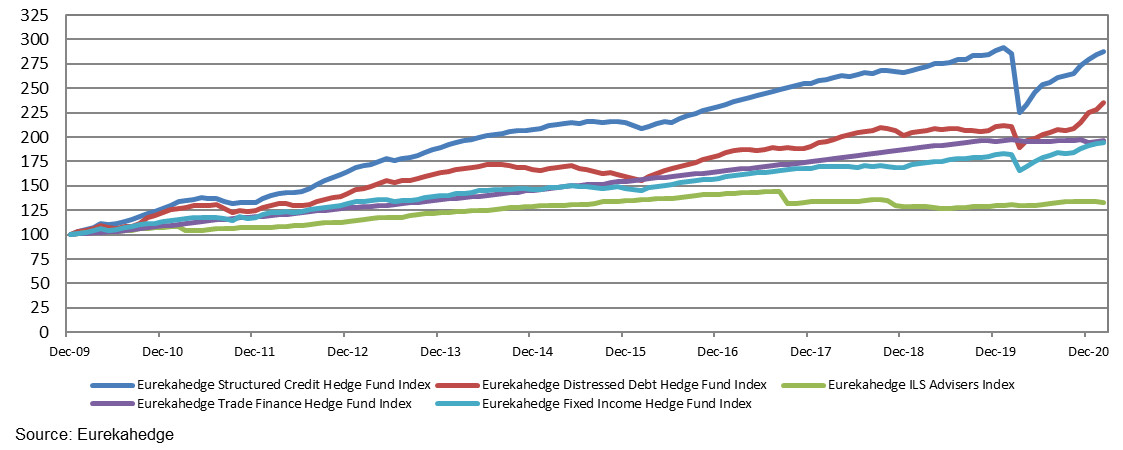 Performance of fixed income hedge funds against other credit-focused benchmarks