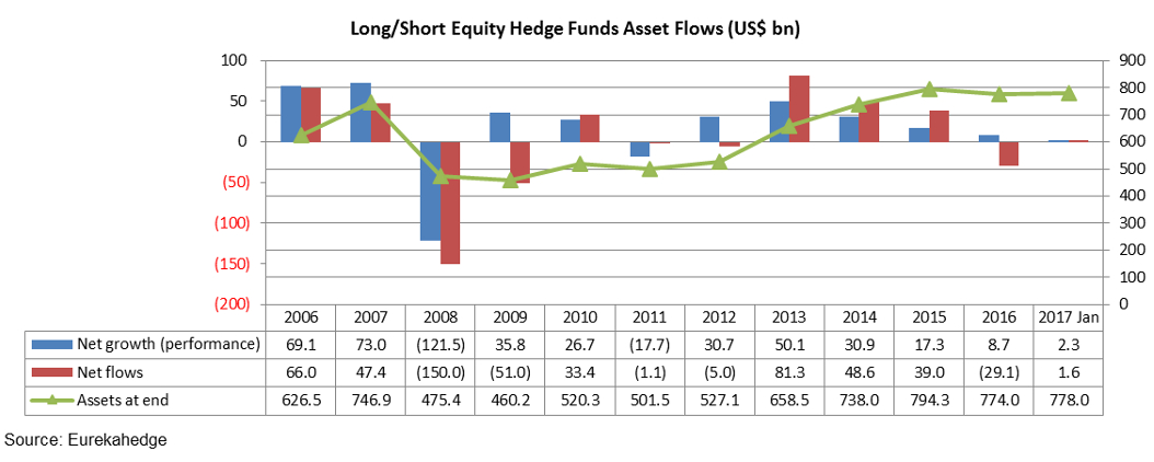 Long/Short equity hedge fund asset flows