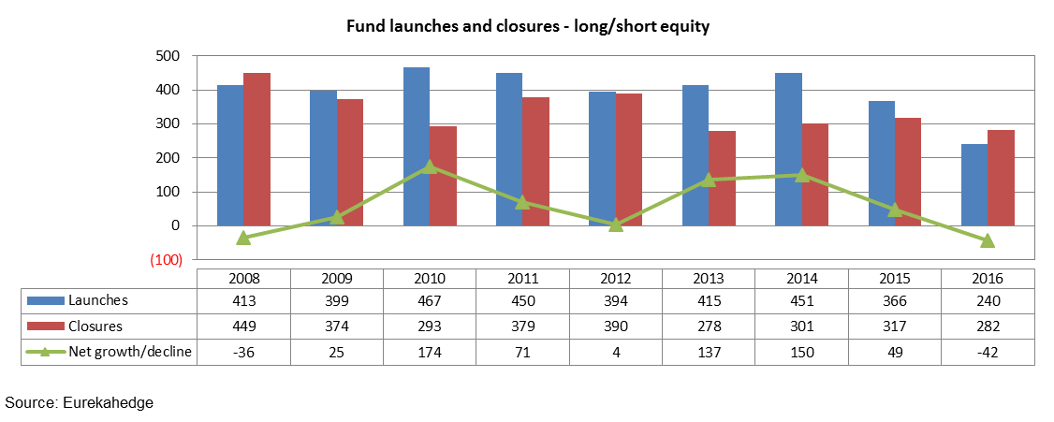 long/short equity fund launches and closures