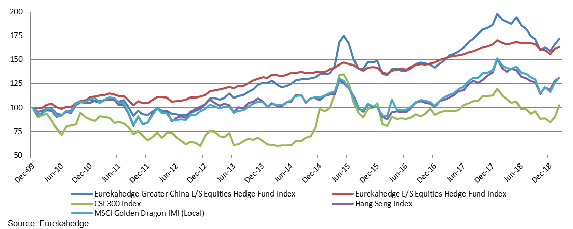 Performance of Greater China equity hedge funds against benchmarks since the end of 2009