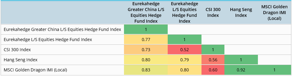 Eurekahedge Greater China Equity Hedge Funds Correlation matrix