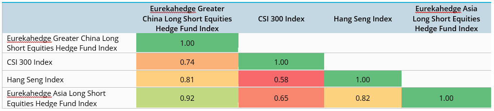 Correlation matrix - greater china equity hedge fund