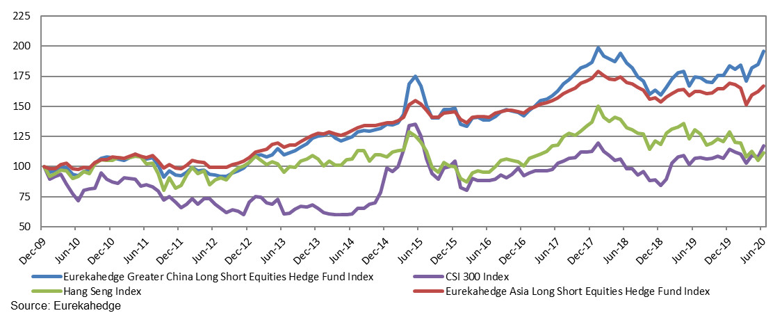 Performance of Greater China equity hedge funds against comparable benchmarks since the end of 2009