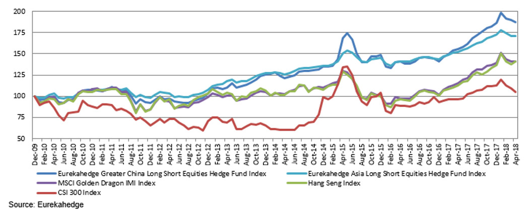 Greater China equity hedge funds outperformed their benchmarks and regional peers since end of 2009