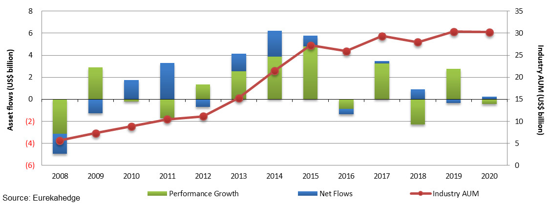 Annual asset flows and AUM of the Greater China hedge fund industry