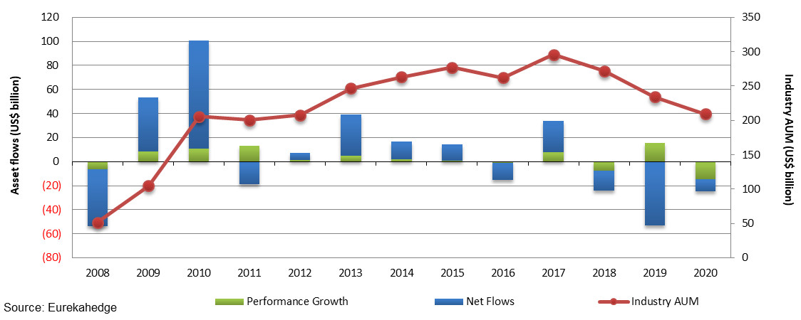 Annual asset flows and AUM of the UCITS hedge fund
