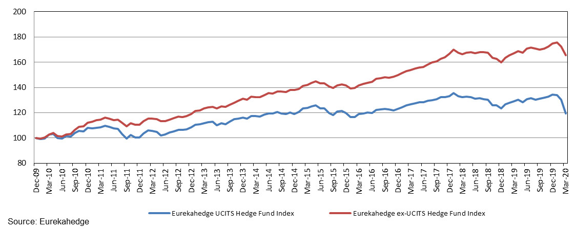Performance of the Eurekahedge UCITS Hedge Fund Index since end-2009