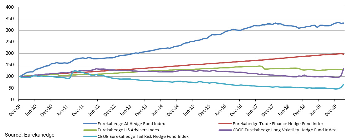 Performance of AI, trade finance, ILS, long volatility and tail risk hedge funds since end-2009