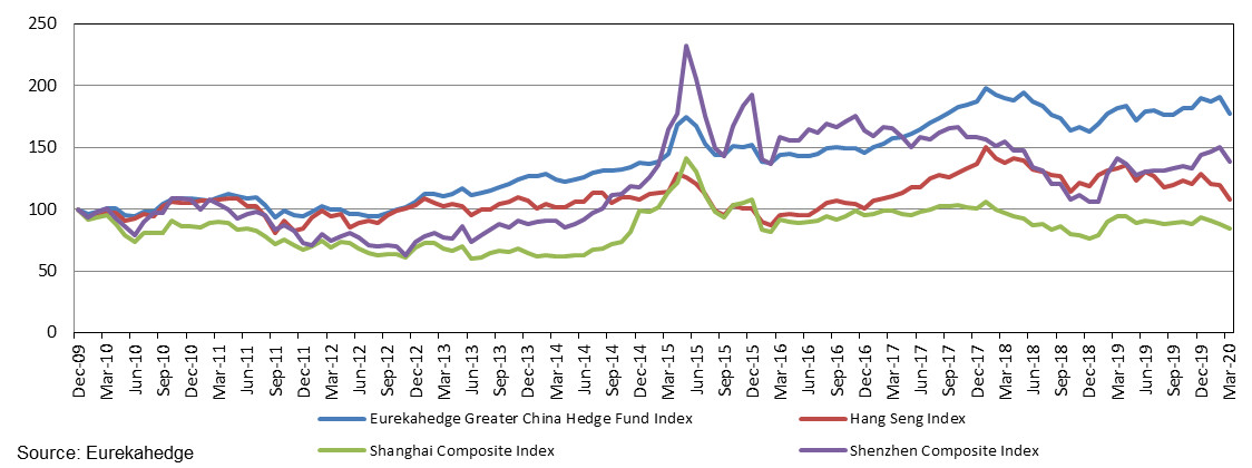 Performance of the Eurekahedge Greater China Hedge Fund Index since end-2009