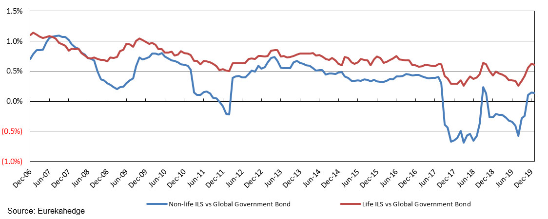 Eurekahedge 12-month rolling alpha of ILS hedge fund strategies against global government bonds