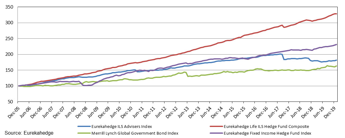Eurekahedge ILS Advisers Index performance since inception