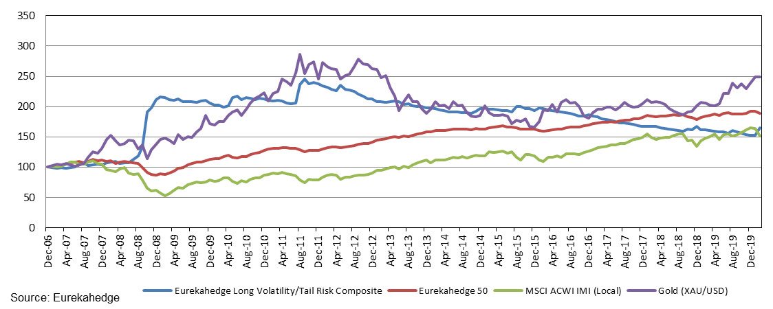 Eurekahedge Long Volatility/Tail Risk Composite performance since the end of 2006
