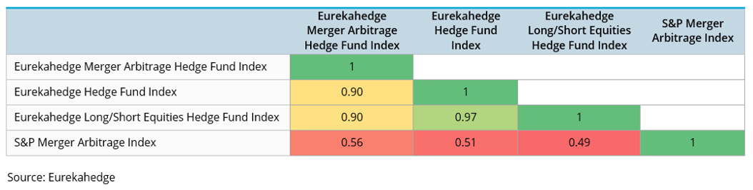 Eurekahedge Merger Arbitrage Hedge Funds Correlation matrix