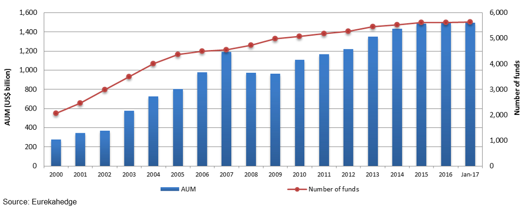North American hedge fund industry growth over the years