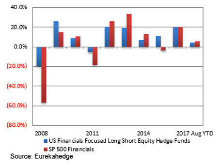 Performance of sector focused US long short equities hedge funds