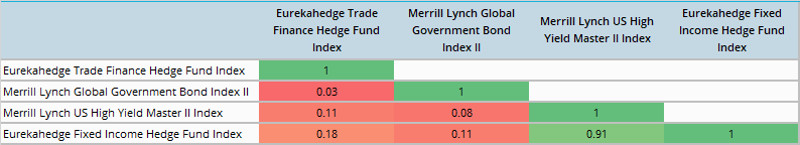 Trade finance hedge funds correlation matrix