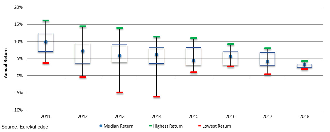 Performance distribution of trade finance hedge funds