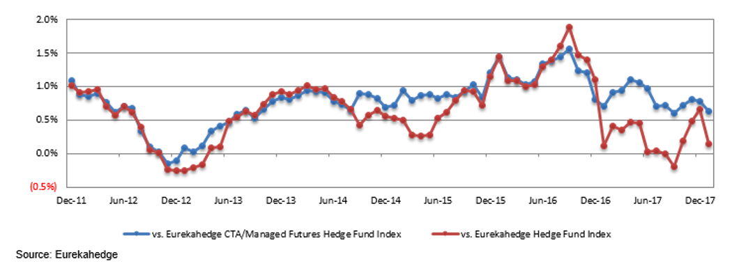 12-month rolling alpha relative to quants and traditional hedge funds